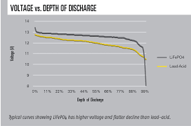 Odyssey Battery Size Chart Lithium Batteries For Experimental Aircraft Earthx Lithium