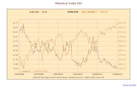 Vix Live Chart India Vix Chart India Vix India Volatility Index Nse