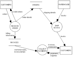 applying specialization to process modelsexample of a dataflow diagram  order processing
