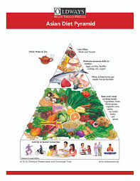 Food pyramid guide asian