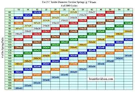 Garage Door Torsion Spring Wire Size Chart Garage Door Spring Size Chart Litology Co
