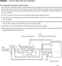 ENGINE 1ZZ-FE AND 2ZZ-GE ENGINES - PDF