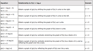 Transformations Of Log Functions Ck 12 Foundation