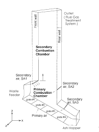 Schematic of a typical 300 tonday incinerator width 75m schematic of a typical 300 ton day incinerator width 75m height 14m full depth schematic of a