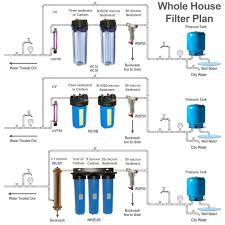 Household Water Filter System Residential Water Filtration Systems Plumbing Diagrams Different