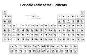 Simple Periodic Table Simple Periodic Table Simple Periodic Table
