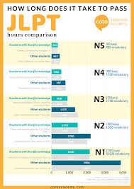 N5 Reading Chart How Many Hours Does It Take To Pass The Jlpt Illustrated
