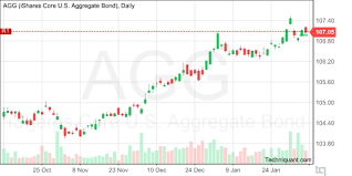 Agg Chart Techniquant Ishares Core U S Aggregate Bond Agg