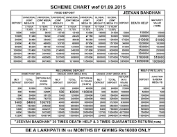 Sahara Agent Commission Chart Sahara India Pariwar Investment Plan