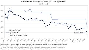 The Corporate Tax Myth Vodia Capital