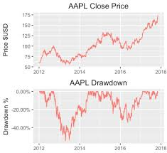 Examining Drawdowns And The Pain Index With R Programming