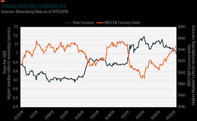 Snap Chart Snap Chart Emerging Market Currencies Global X Etfs
