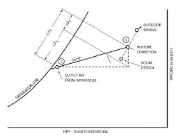 Sensible Heat Ratio Psychrometric Chart Concept Of Rshf Hshf And Eshf