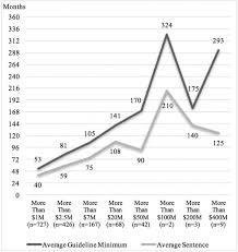 Ohio Felony Sentencing Chart 2017 Judging Federal White Collar Fraud Sentencing An Empirical