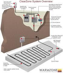 reznor wiring diagrams reznor automotive wiring diagrams reznor wiring diagrams cz mats system overview 2015wz 96