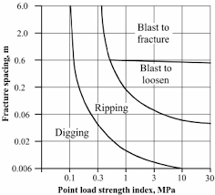 Rock Quality Classification In Relation To Excavation Method
