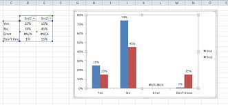 Creating A Chart In Excel That Ignores N A Or Blank Cells