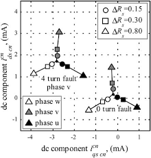 a simplified high frequency model