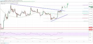 Tron Chart Tron Trx Rallies 10 Despite Bearish Moves In Eth And Btc