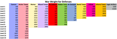 War Weight Chart Clan War Weight Calculator For Clash Of Clans Clash For