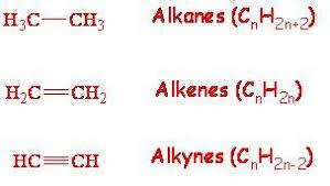 Alkanes Alkenes Alkynes Chart Alkanes Alkenes Alkynes Teaching Chemistry Chemistry
