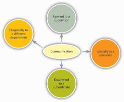 organizational behavior 1 0 flatworld direction of communication in organizations