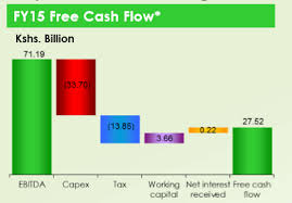 4 Steps How To Create Waterfall Charts In Excel 2013 Data