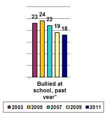 are schools turning alleged bullies into criminals com trend for bullying at school among secondary students in massachusetts source massachusetts youth risk