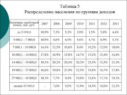Реформирование НДФЛ как инструмент социальной политики на примере   Таблица 5 Распределение населения по группам доходов