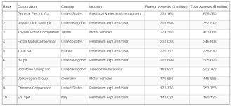 Tncs Charts Tnc Development Globalisation