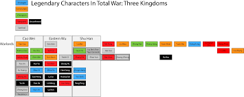 Legendary Characters Chart Total War Forums