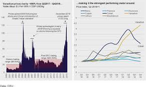 Antimony Price Chart 2017 Vanadium Prices Face A Turbulent 2019
