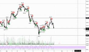 Ideas And Forecasts On Shopify Inc Tsx Shop Tradingview