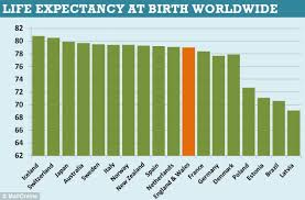 Life Expectancy Gap Between Men And Women Narrows To Four