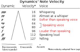 Dynamics Music Wikipedia
