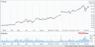 Microsoft Stock Quote New Quotes Msft Stock Quote Google Cryptinfonet