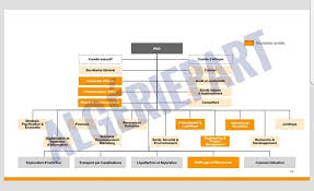 How Do You Draw An Organizational Chart How Can I Draw This Organizational Chart Tex Latex