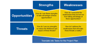 Swot Model Step 4 Select A Model Centers For Medicare Medicaid Services