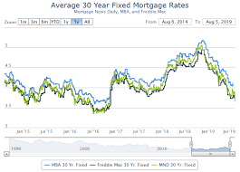 30 Year Mortgage Rates Chart 2014 Calculated Risk Mortgage Rates Fall Sharply 3 5 30 Year Fixed