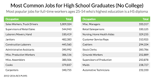 What Is The Highest College Degree These Are The Most Common Jobs For Non College Graduates