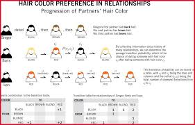 Hair Color Genetics Chart