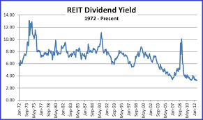 Reit Dividend Yields New Low Rates Are Normal But Not A