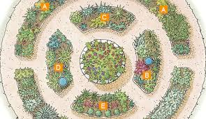 Small Picture Different Herb Garden Design Plans Herb Garden Design