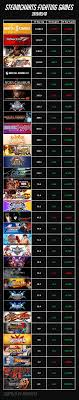 Street Fighter 5 Steam Charts Steamcharts Fighting Games 2019 05 10 Fighters