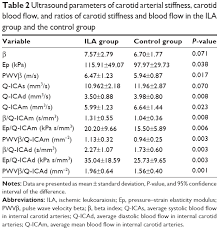 full text ratio between carotid artery stiffness and blood flow