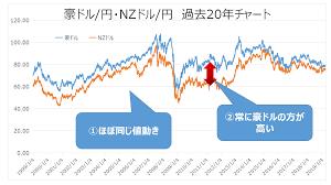 ニュージーランド ドル 為替