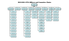 2014 2015 Board Chair Organization Hedgcoxe Pta