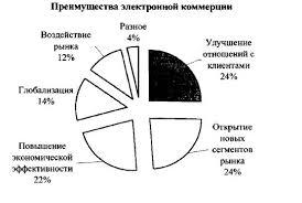 Дипломная работа Совершенствование рыночных механизмов госзакупок  Дипломная работа Совершенствование рыночных механизмов госзакупок в России ru