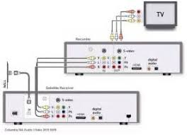 similiar samsung dvd wiring diagram keywords hook up diagram home theater wiring diagram tv cable box vcr and dvd