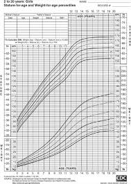 Download Normal Height And Weight Chart For Baby Girl For